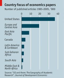 chart showing that the vast number of economics papers were about the US