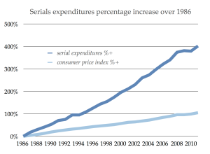 Serials expenditures percentage increase since 1986
