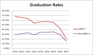 Jean Marie Cook A Library Credit Course and Student Success Rates: A Longitudinal Study Coll. res. libr. May 2014 75:272-283