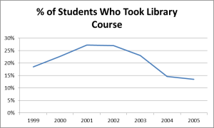 Rate of enrollment in LIBR1101