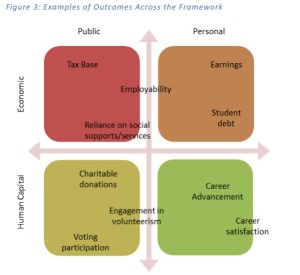 Figure 3: Examples of Outcomes Across the Framework