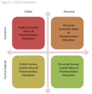 Figure 1: PCO Framework