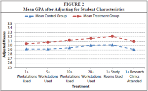 Mean GPA after adjusting for student characteristics