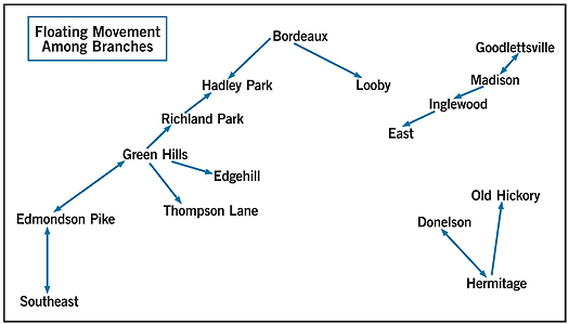 Diagram showing connections of branches